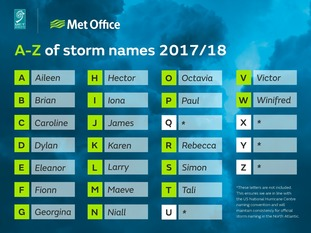 The storm names in the UK and Ireland for the winter season 2017/18.