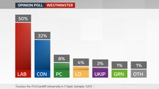 Sept2017 Westminster poll