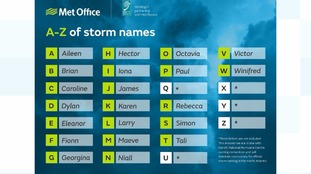 UK storm names for 2017/18