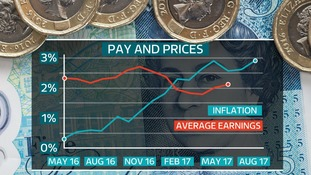 Inflation has risen above average earnings.