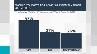 Assembly vote all voters