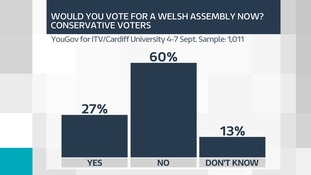 Assembly vote Conservatives