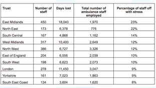 Paramedic and other ambulance staff absences due to stress, anxiety and related conditions in 2016/17