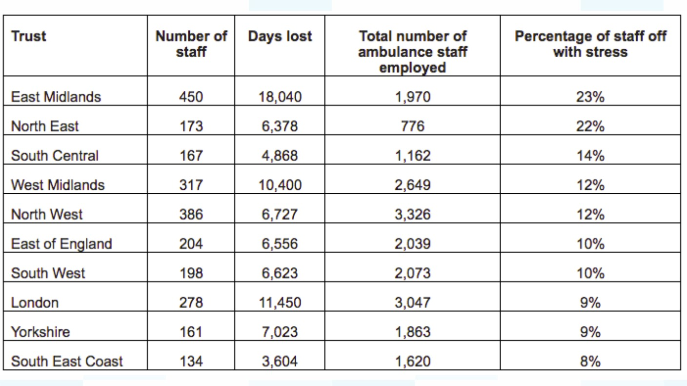Last Year Calendar : Yorkshire ambulance staff took over days for stress
