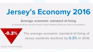 The standard of living in Jersey declined in 2016.