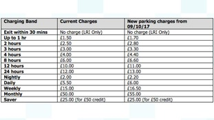 Charges as of Monday 9 October 2017