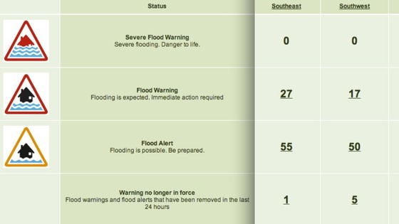 Flood warnings from the Environment Agency