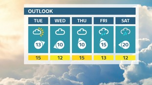 Outlook: Sunshine at a premium. Unsettled once more from the end of Thursday
