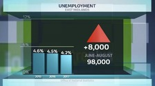 Unemployment figures in East Midlands