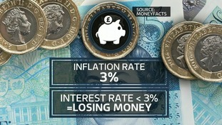 Interest rates graphic