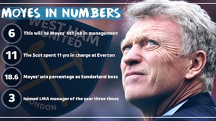 A statistical look at David Moyes' managerial career in numbers