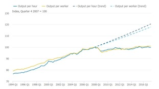 Productivity is above pre-crisis level but well below pre-crisis trend.