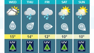 Weather: Mainly cloudy with a little rain or drizzle possible this morning