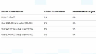 Stamp duty rates under the new syste