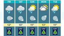 Weather: Rather cloudy with scattered showers