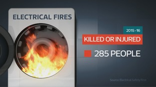 Shocking statistics on the number of people injured or killed by electrical fires
