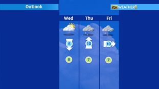 An unsettled week ahead