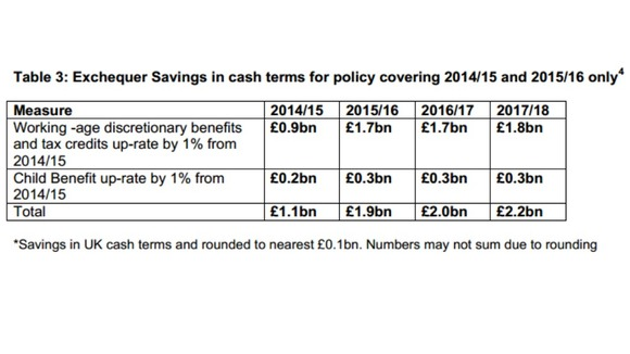 The Department for Work and Pensions has worked out how much the treasury should save if the 1% benefits cap is brought in