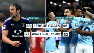Luton Town have outscored Manchester City so far this season.