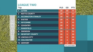 Luton Town lead the way in League Two.