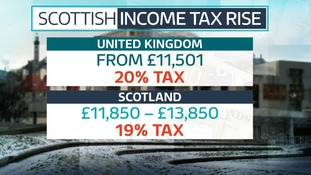 People on lower wages will pay less tax under the plans in Scotland.