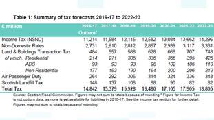 Scottish Fiscal Commission