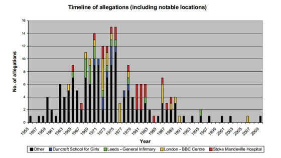 The graph shows the years in which Savile offended, where he offended and the number of allegations against him.
