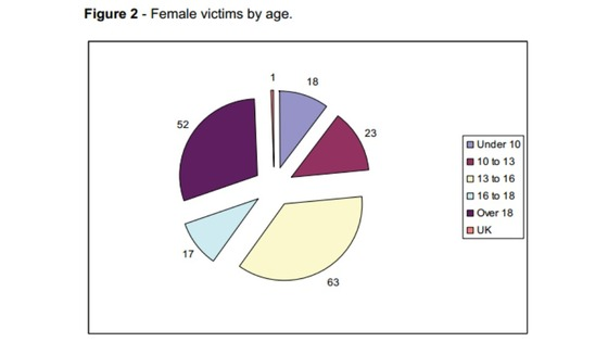 82% of Savile&#x27;s victims were female.