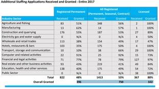 Population Office Statistics