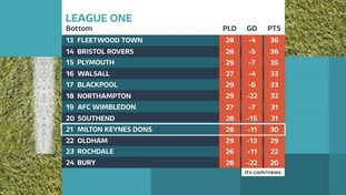 MK Dons face a battle to stay up in League One.