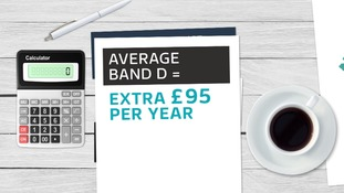 The rise amounts to £95 more a year for average Band D homes.
