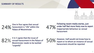Key figures from the Comres survey of MPs staff, commissioned by ITV News.