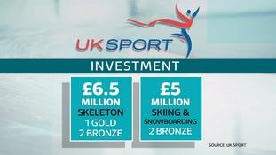 Sport investment