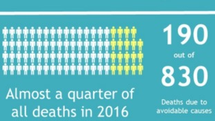Almost a quarter of deaths in Jersey were avoidable