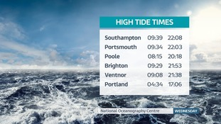 High Tide Times