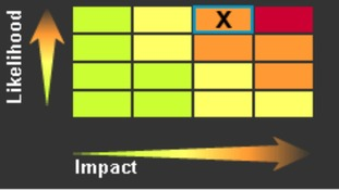 A matrix used to define the warning colour; an event with a high likelihood and medium impact would result in an amber warning.