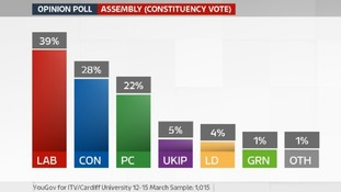 Labour support edges downwards in latest poll