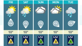 Rather cloudy. Some sunny periods