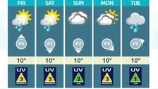 Weather: Rather cloudy. Some sunny periods.