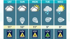 Weather: Cloudy with occasional rain or drizzle