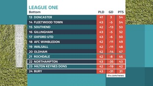 Both Northampton Town and MK Dons are in real danger of going down.