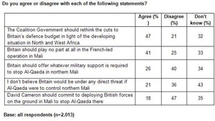ComRes interviewed 2,013 British adults online from 18th to 20th January 2013.