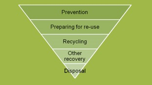 The waste hierarchy.