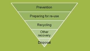 The waste hierarchy.