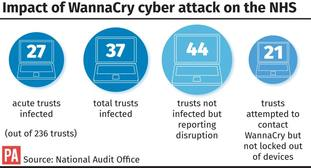 Impact of the WannaCry cyber attack on the NHS (PA Graphics)