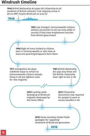 A timeline of events.