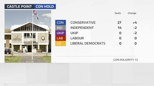 The Conservatives have boosted their majority on Castle Point council
