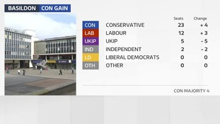 The slump of UKIP support in Basildon has handed the Conservatives victory there with an overall majority for the first time since 2014.
