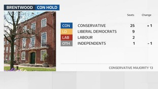 Conservatives hold Brentwood with increased majority