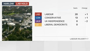 Labour how increased their majority on Harlow Council.